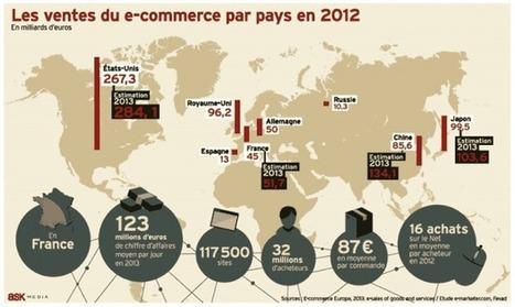 Qui domine l'e-commerce européen ? - eCommerce World | Métier commercial. | Scoop.it