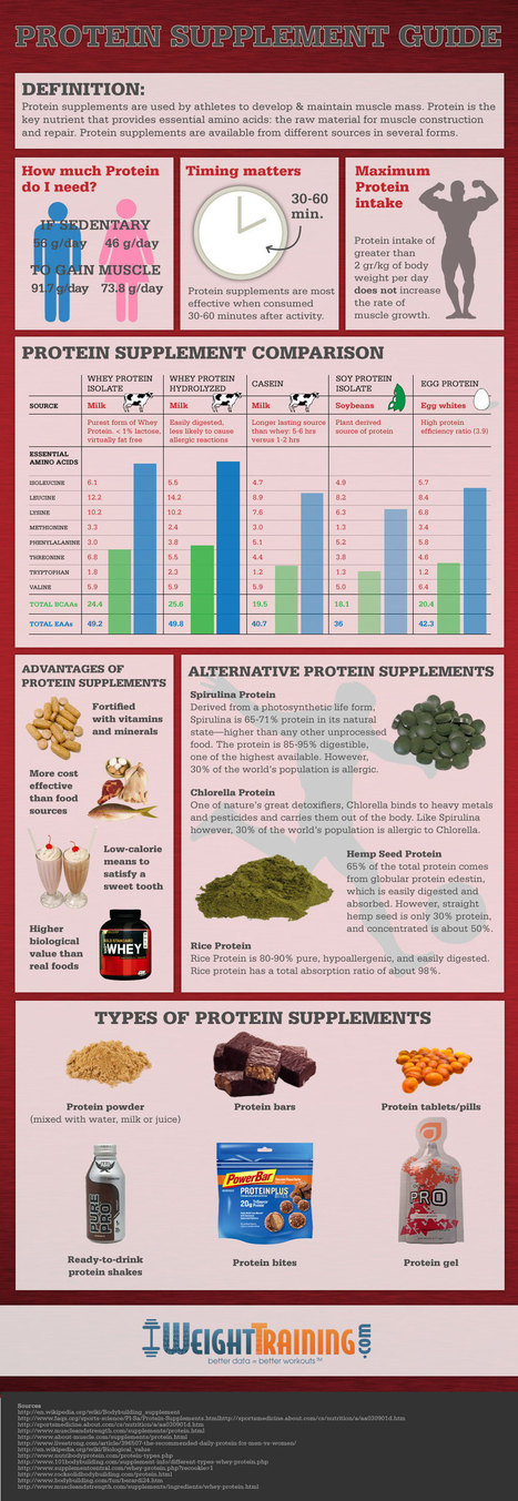 Protein Supplement Guide | The 5 Chambers Of Fitness | Scoop.it