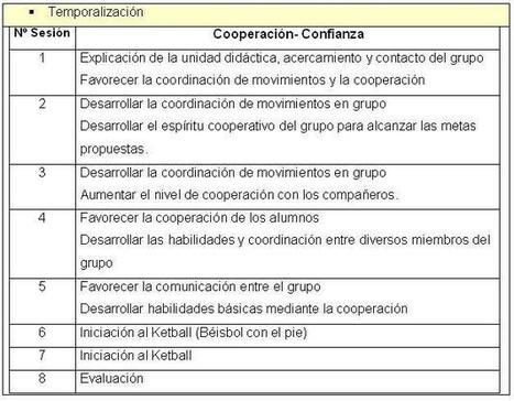 Unidad didáctica: 'Juegos cooperativos' | Recursos Digitales para Educación Física(Colegios e IES). | Scoop.it