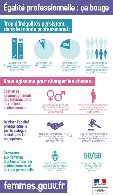 Egalité professionnelle :  ça bouge !   management homme femme   Scoop.it