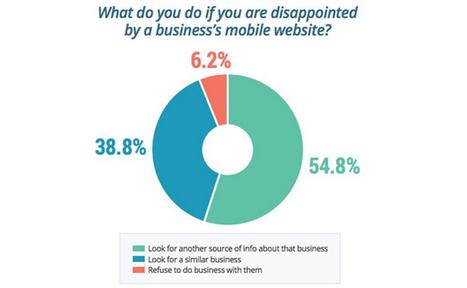 Study: 45% of Consumers Snub Businesses with Poor Mobile Website | LSA Insider | Stratégie et création de contenu | Scoop.it