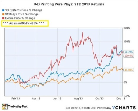 How the 3D Printing Sector Is On Track to Deliver a 200% Return in 2013 | Commodities, Resource and Freedom | Scoop.it