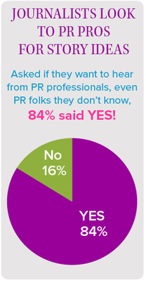 #PRin2016: The Evolution of the News Release   Public Relations & Social Media Insight   Scoop.it