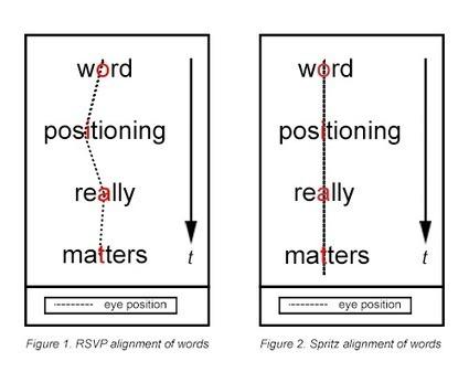 Prueben Spritz: Una herramienta experimental para la lectura ultrarrápida de textos... | Comunicación inteligente | Scoop.it