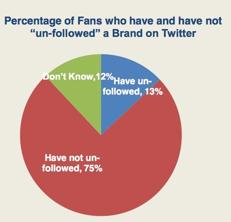 Brand Interaction Increasing On Twitter | The Star Group | Serial Twitter | Scoop.it