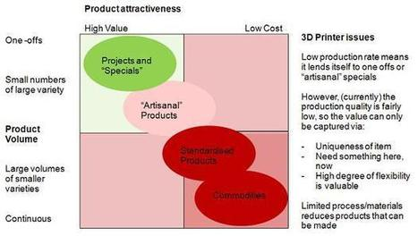 3D Printing is the New Industrial Revolution? - broadstuff | 3D Printing and Fabbing | Scoop.it