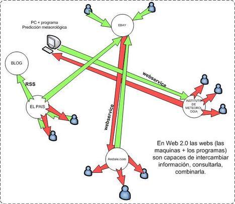 web 2.0 | Recull diari | Scoop.it
