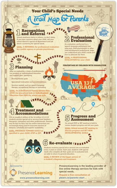 Infographic: A Trail Map for Parents of Children with Special Needs - Getting Smart by Getting Smart Staff - Innovation, Online Learning, sped, spedchat   Children   Scoop.it