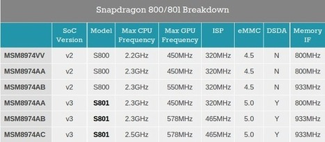 Qualcomm Snapdragon 800 & 801 SoCs Come in Six Flavors | Embedded Systems News | Scoop.it