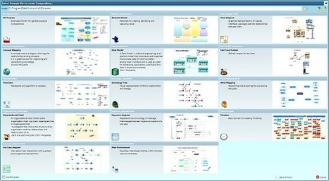 ThinkComposer from Instrumind – a comprehensive visual tool - The mind-mapping.org Blog | Medic'All Maps | Scoop.it