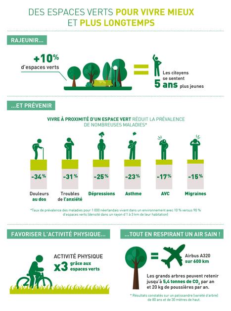 Les espaces verts ont de la valeur... encorefaut-illacalculer - Courrier des maires | Nature en Ville | Scoop.it