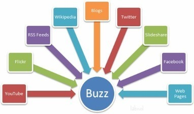 Content Curation | Social Media Kuwait | Social Marketing | Scoop.it