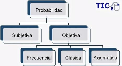 Matemáticas con Tecnología: Basic probability | Gustavo Van Vega | Scoop.it