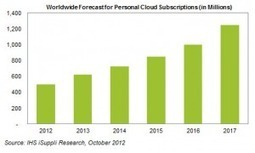 Consumidores migram para a cloud   eBuy   Scoop.it