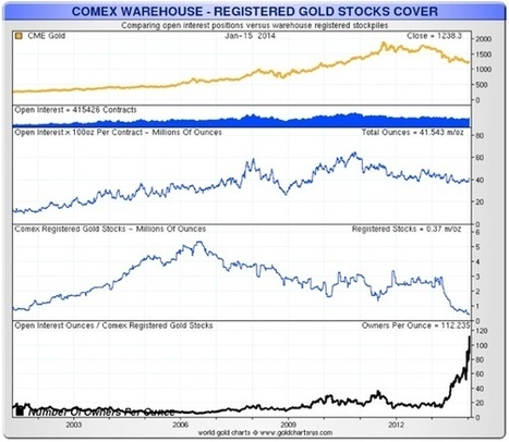 Sufiy: Gold Jumps As Mother Of Short Squeeze Arrives TNR.v, MUX, GDX, GLD   Gold and What Moves it.   Scoop.it
