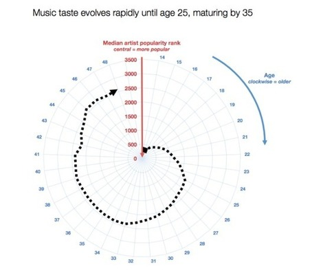 Music Taste Matures by Age 35 (And It's Different for Parents) | MUSIC:ENTER | Scoop.it