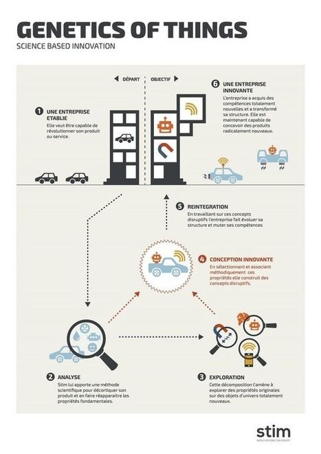 La Génétique des Objets : 20 ans de recherche au service de l'innovation   Écolonomie, e-tourisme et réseaux sociaux   Scoop.it