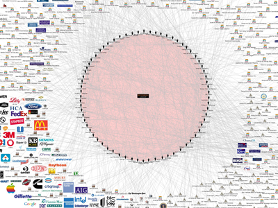 This Chart Shows The Bilderberg Group's Connection To Everything In The World | CMO Outsourcing | Scoop.it