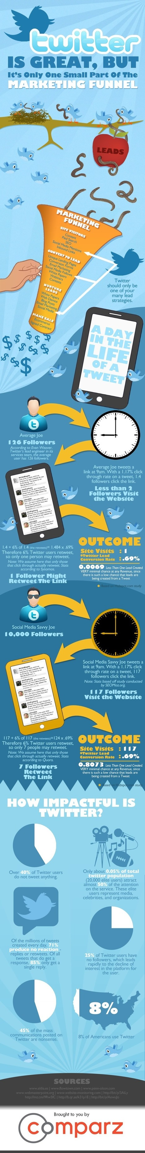 Infographic--Twitter Should Only be a Small Piece of Your Marketing Efforts | InformationCommunication (ICT) | Scoop.it