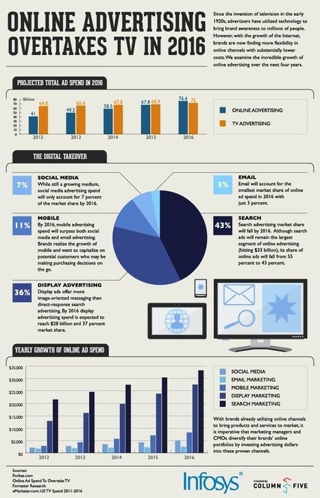 infography | Communication Romande | Scoop.it