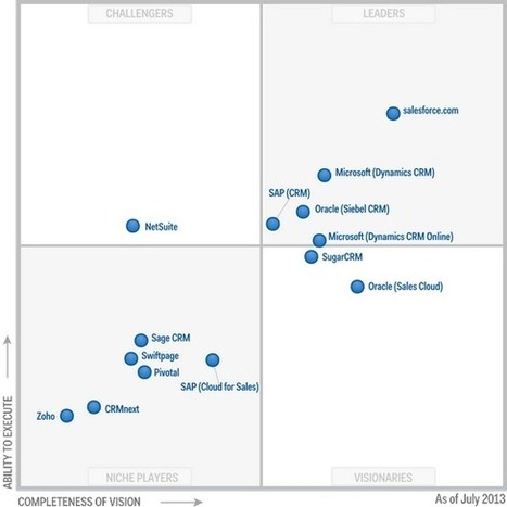 Magic Quadrant for Sales Force Automation | Conseil CRM Salesforce.com | Scoop.it