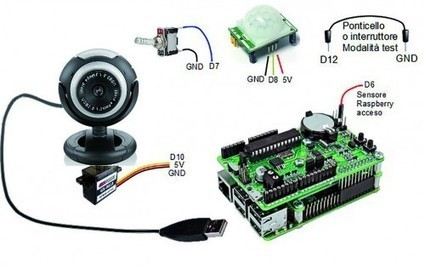 RandA: first application, Environmental Monitoring with Webcam | Open Source Hardware News | Scoop.it
