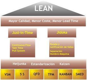 redindustria: Lean Manufacturing y Mes (II)   SISTEMAS DE PRODUCCION 2   Scoop.it