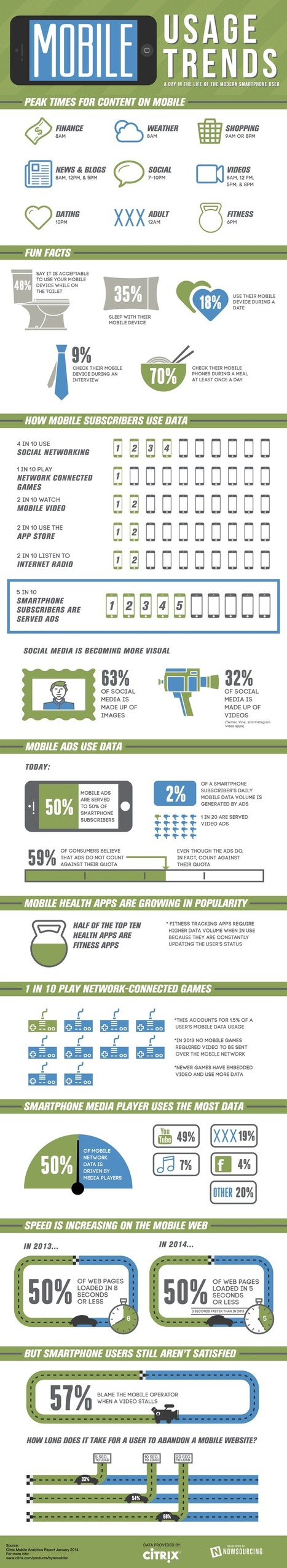 A Day in the Life of the Modern Smartphone User [Infographic] | visualizing social media | Scoop.it