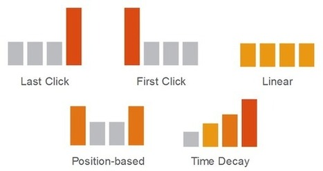 Techandmarket: 3 Google Updates for AdWords, DoubleClick Advertisers | Thumbtack clone and Taskrabbit clone script | Scoop.it