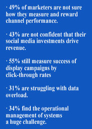 Study: 81% of Brand Marketers Lack Confidence in Measuring ROI ... | ROI of Social Media Marketing | Scoop.it