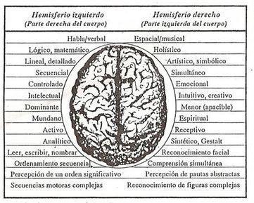 Neuróbica, ejercite su cerebro | Psicología Clinica | Scoop.it
