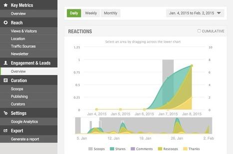 Introducing Scoop.it Content Director | Scoop.it Blog | Inbound Marketing Strategies | Scoop.it
