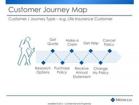 Why Customer Journey Mapping Works | CustomerThink | Designing design thinking driven operations | Scoop.it