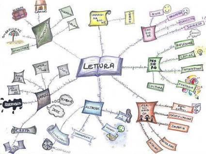 Imparare le lingue straniere: due semplici consigli | Imparare le lingue straniere | Scoop.it