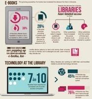 Libraries matter: 5 fantastic library infographics | Bibliotecas Escolares | Scoop.it