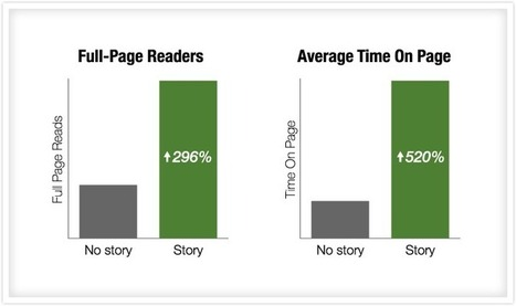 How We Used Story To Get 300% More People To Read Our Content | Andragogy | Scoop.it