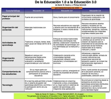 ¿Cómo diferencias la educación 1.0, de la 2.0, de la recién llegada 3.0? | RIED. Revista Iberoamericana de Educación a Distancia | EduTIC | Scoop.it