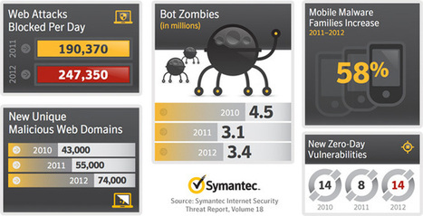 Increase of Web Attacks 2010-2012 | mLearning - BYOD [Infographic] | WEBOLUTION! | Scoop.it