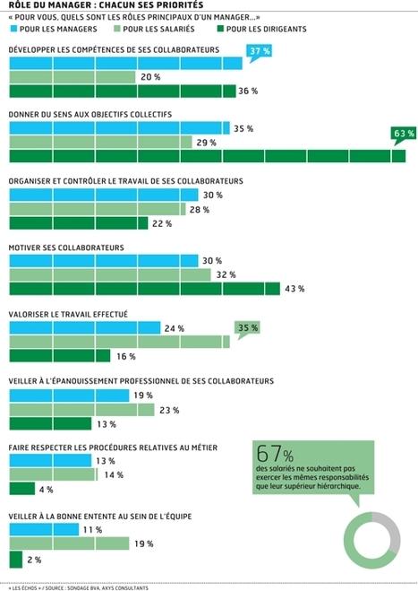 Salariés et managers: les raisons du malentendu | Entretiens Professionnels | Scoop.it