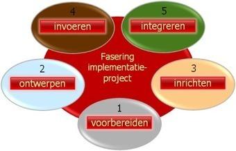 PLG Invoeren / Implementeren - EduWiki | opleiden en leren en innoveren | Scoop.it