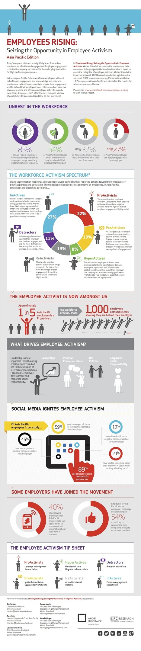 The Workforce Activism Spectrum: infographic, including pro tips for dealing with detrators   Marketing magazine Australia   Communication and Leadership   Scoop.it