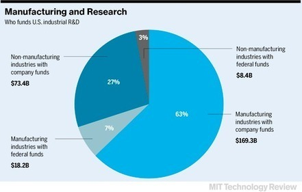 Advanced Manufacturing: Incubating Innovation | MIT Technology Review | Futur Factory | Scoop.it