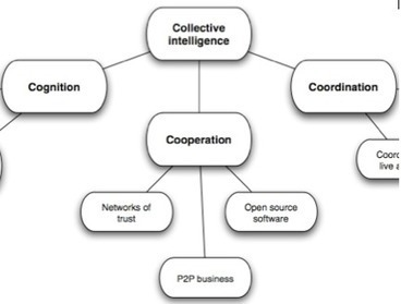 Imagination For People's BLOG - CI: What is Collective Intelligence? | Peer2Politics | Scoop.it