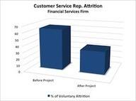 » Case Study: Solving Call Center Employee Attrition | Data Nerd's Corner | Scoop.it