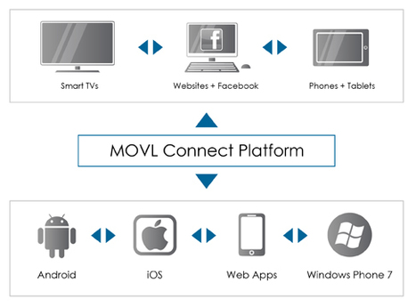 Movl Connect Platform : easily create multi-screen/user/device applications for Samsung TV and Google TV | Video Breakthroughs | Scoop.it