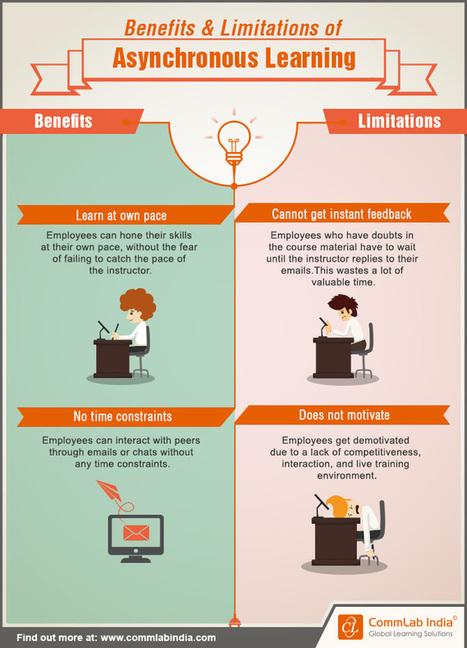 Benefits and Limitations of Asynchronous Learning [Infographic] | REFERENCIAS  DOCENTES | Scoop.it
