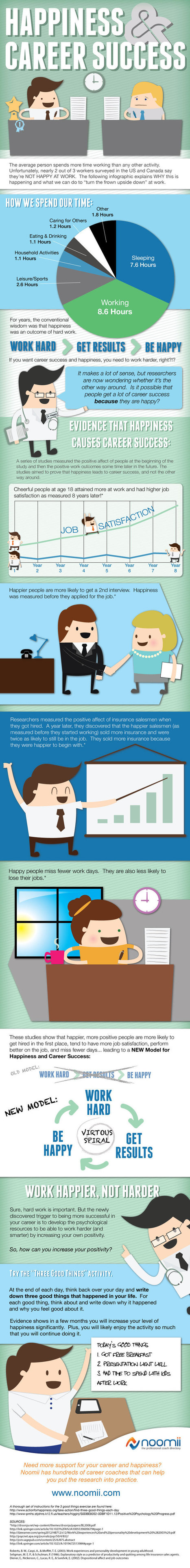 Study Shows To Reach Success Work Happier Not Harder [Infographic] | Le Bonheur, ça se travaille | Scoop.it
