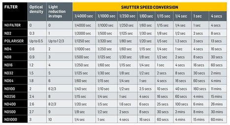 4 tips (and a cheat sheet) for choosing the best ND filter | Digital Camera World - page 2 | Fotografie tehniek | Scoop.it