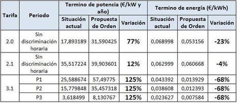 El autoconsumo imposible de Nadal y Soria - Energías Renovables, el periodismo de las energías limpias. | net metering | Scoop.it