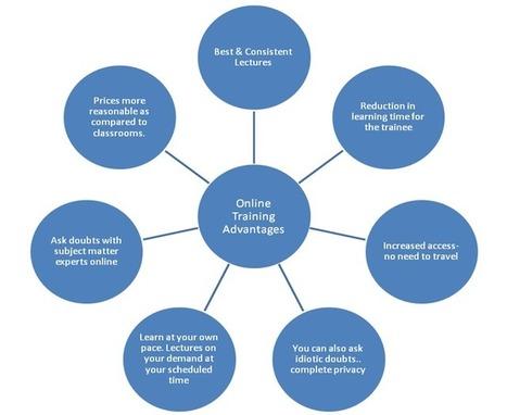 Deccansoft Online Training | Deccansoft Software Services | Scoop.it